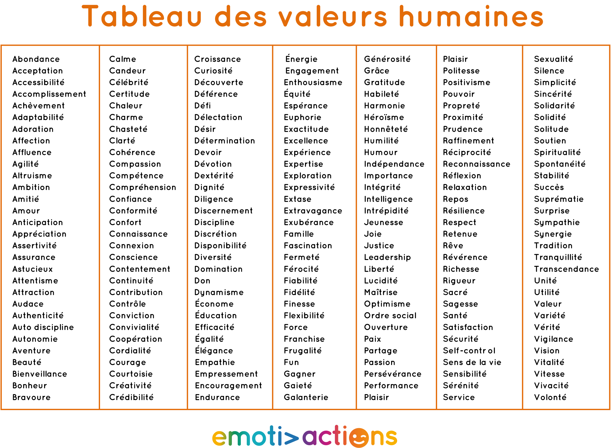 Les valeurs - tableau